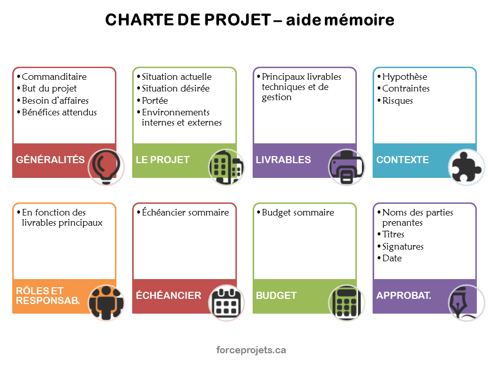 Charte-de-projet Template Application Gestion on nonprofit membership, free rental, free printable employment, basic job, one page job, sample job, blank employment, customer credit,